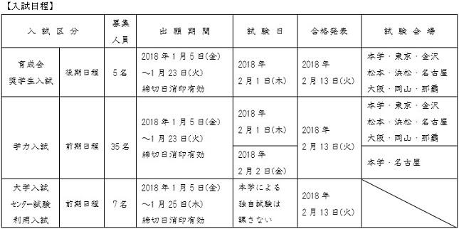 入試日程2月